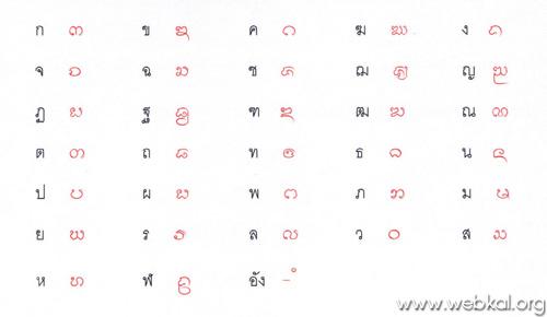 พยัญชนะตัวเต็ม ๓๓ ตัว จัดแบ่งวรรคตามการแบ่งพยัญชนะในภาษาบาลี
